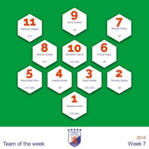 Team of the Week 7